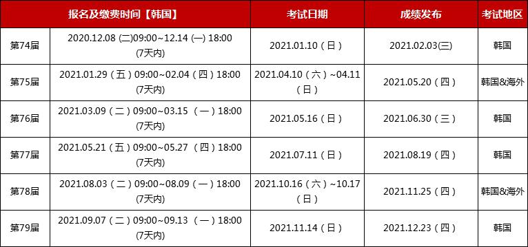 2021年TOPIK考试,TOPIK考试日程