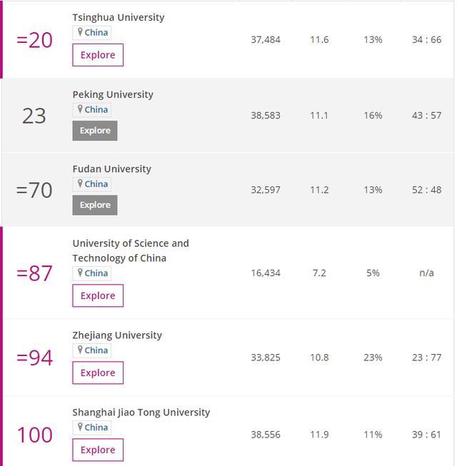 2021THE世界大学排名出炉:美国霸榜Top10,清华再创