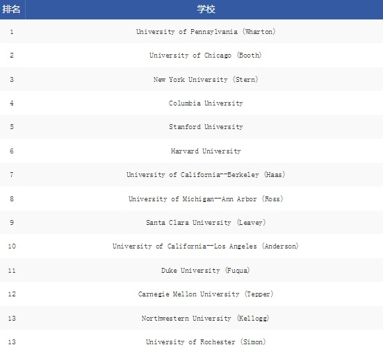 2021USnews美国研究生专业排名,美国金融专业排名