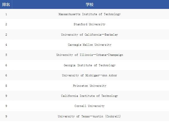 USnews美国研究生专业排名,美国计算机工程专业排名