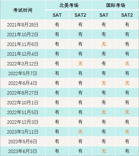 2021-2023 SAT / SAT2 考试时间