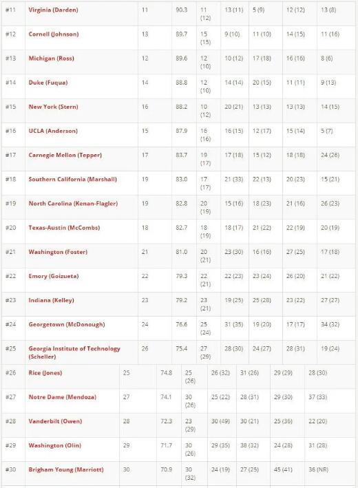 全美最佳MBA排名,全日制MBA项目,商学院MBA