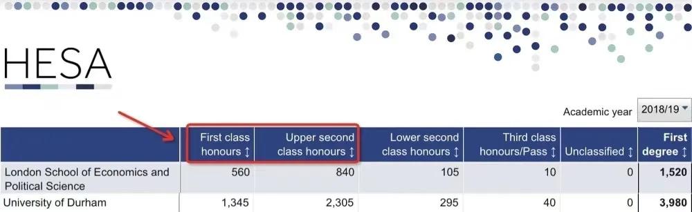 英国最易拿到一等学位的大学