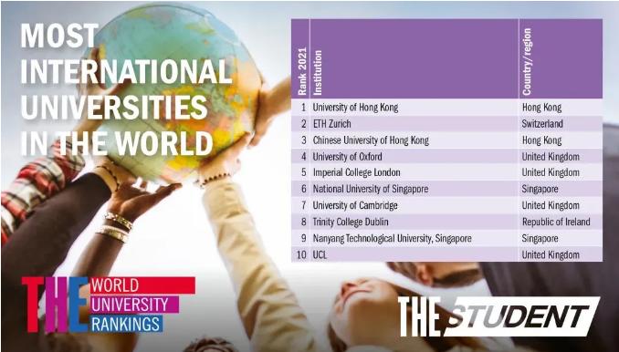 泰晤士全球化大学排名