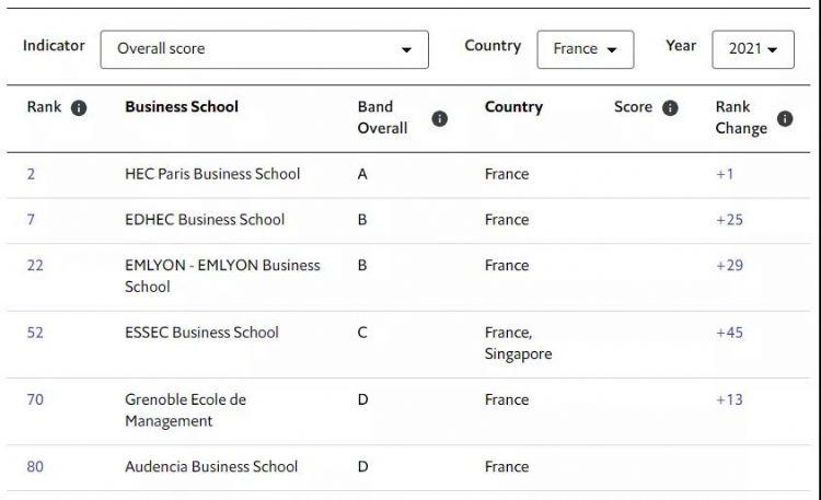 经济学人全球MBA排名