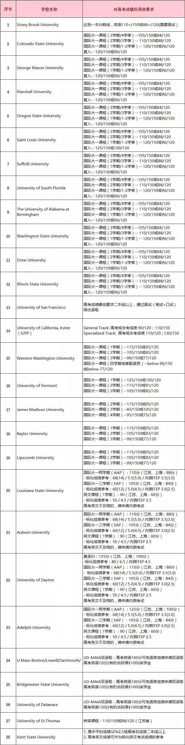 以下为接受中国高考成绩直申的美国大学及相关要求(仅供参考):