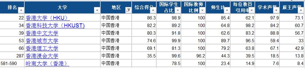 2022年QS世界大学排名(香港篇):有升有降,慎重择校!