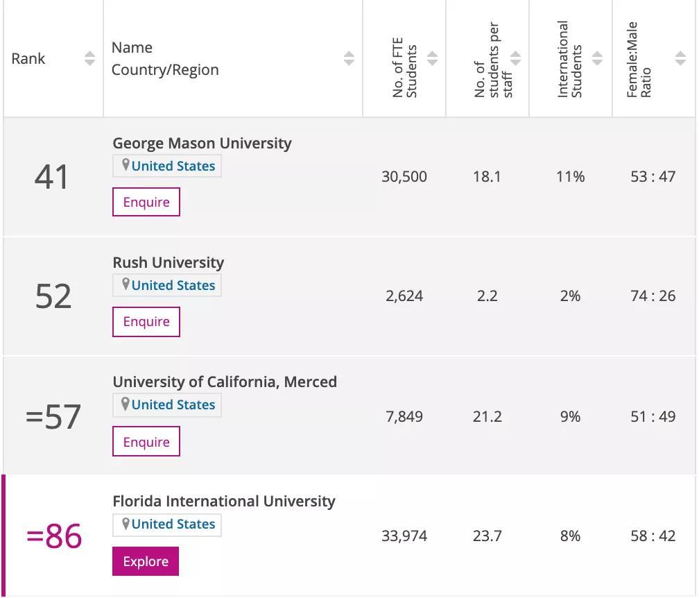 泰晤士高等教育排名,英国留学,出国留学