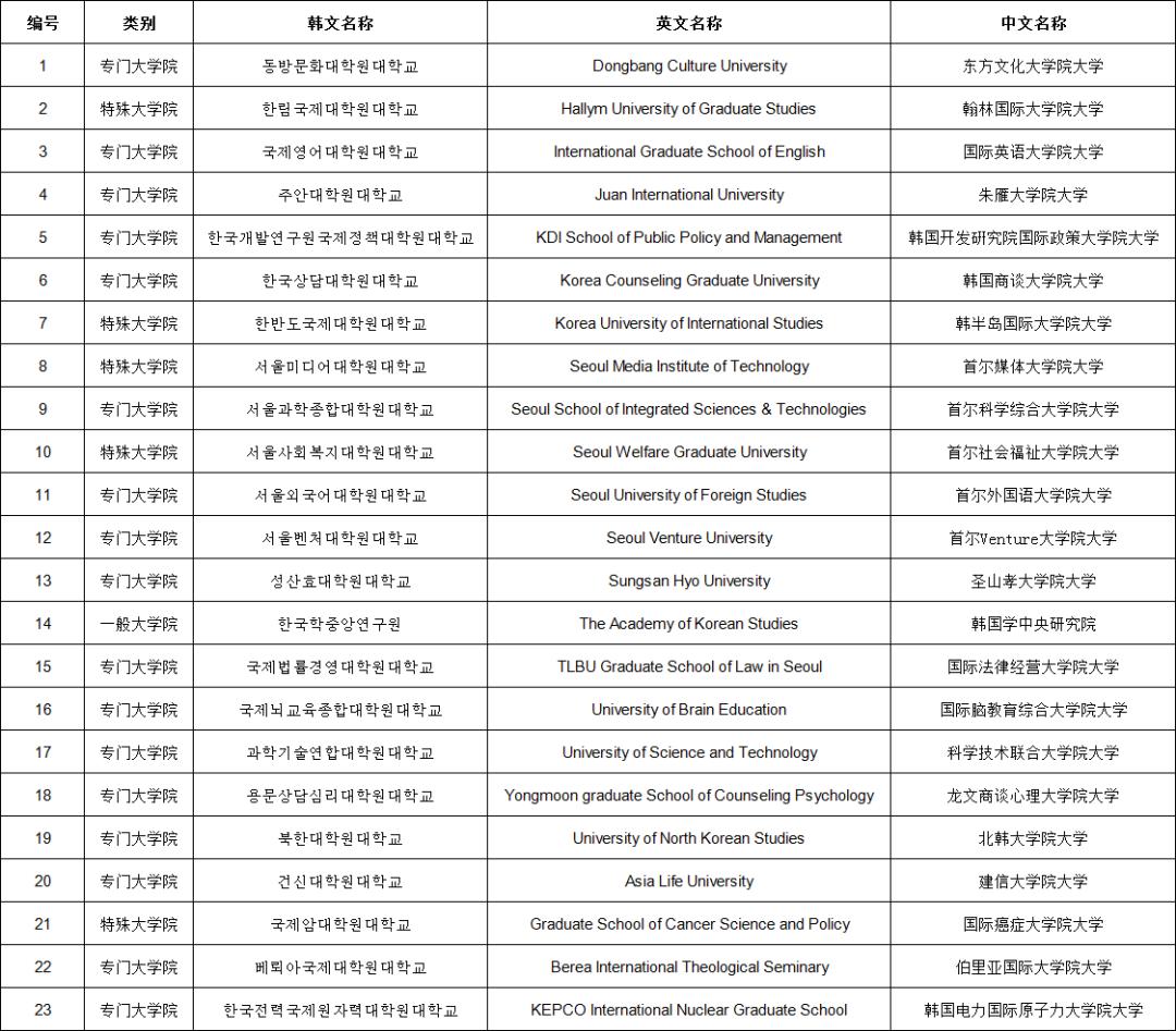 教育部承认学历院校名单