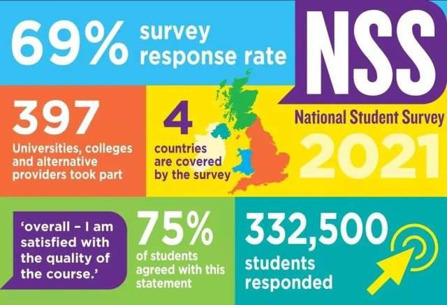 英国留学,NSS调查,院校排名