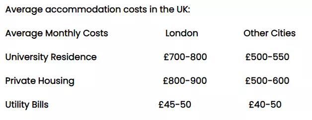 去英国伦敦留学大概要花多少钱