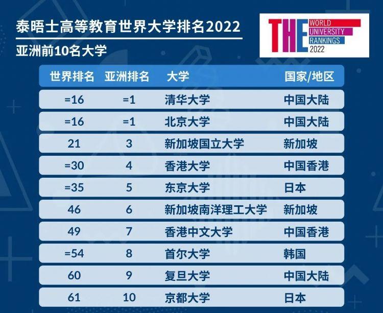 THE世界大学排名