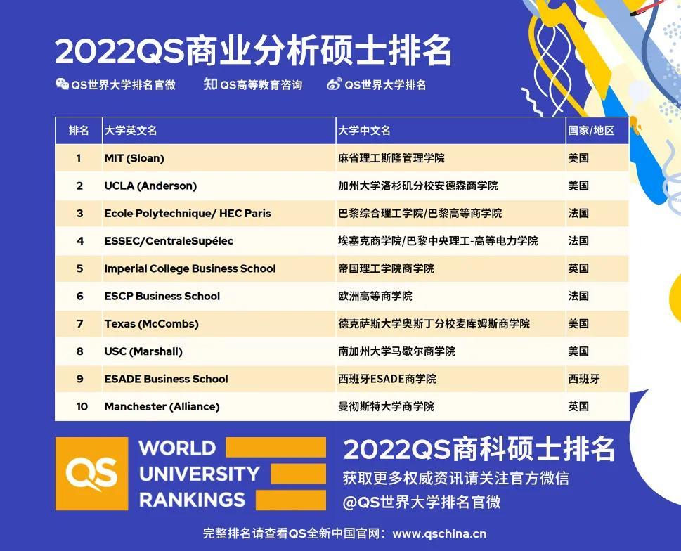 美国留学,QS排名,商科专业
