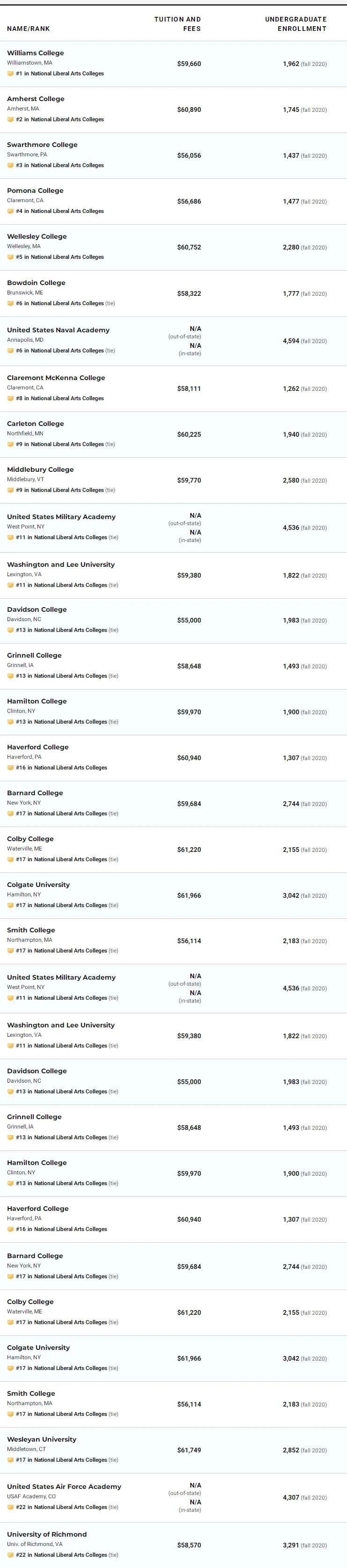 2022年美国文理学院排名