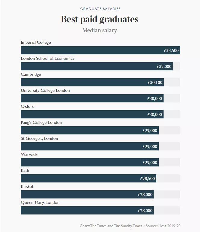 2021年英国毕业生薪酬排行榜出炉,哪些学生挣得多?
