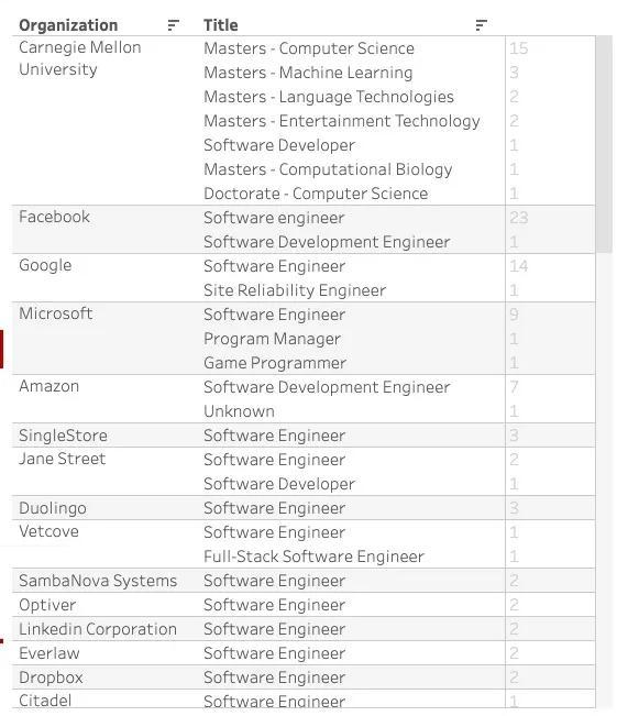美国留学,计算机专业,卡耐基梅隆大学